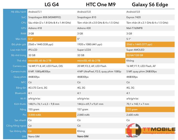 So sánh cấu hình của LG G4 với các dòng khác