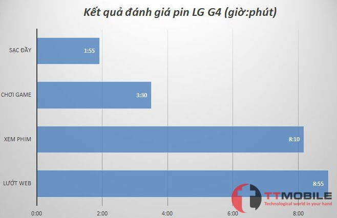 Kết quả đánh giá pin của LG G4 giá rẻ