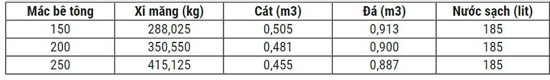 Bảng tính khối lượng bê tông