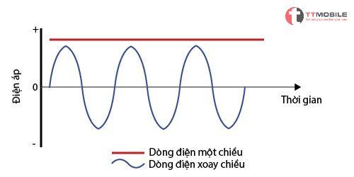 Hình minh họa cho dòng điện xoay chiều