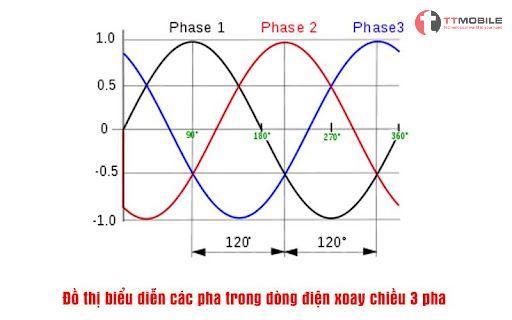 Hình minh họa dòng điện xoay chiều 3 pha